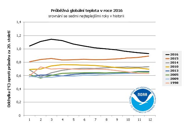 Průběžná globální teplota v roce 2016 a sedm nejteplejších let v historii