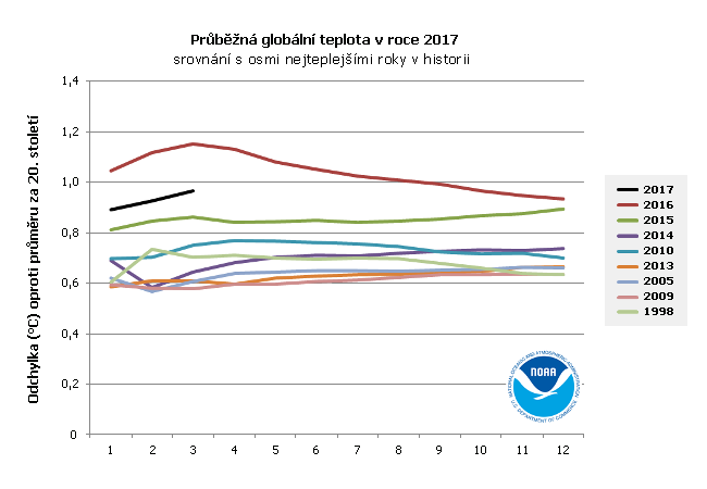 Průběžná globální teplota v roce 2017 a osm nejteplejších let v historii