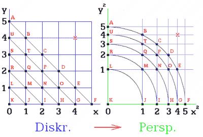 Obr. 8. Převod z prostoru diskrétního do 'spojitého' perspektivního