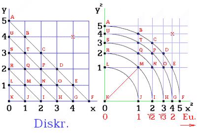 Obr. 9. Zdůvodnění racionální úhlopříčky čtverce