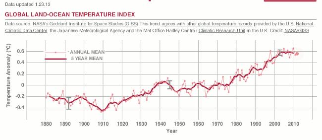 Průměrný vývoj globální teploty. V průměru začátkem 21. století je vidět stagnaci, přesto oproti jiným rokům převažují výrazně vyšší hodnoty. I to musí klimatolog brát v zřetel. V roce 2013 se zvýšila průměrná globální teplota o 0,61 °C. Zdroj:http://climate.nasa.gov/key_indicators/