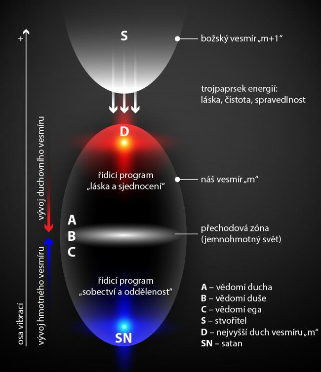 dualita-lidskeho-byti-obr1