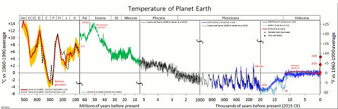 Pravděpodobný vývoj globální průměrné teploty za posledních 540 milionů let.