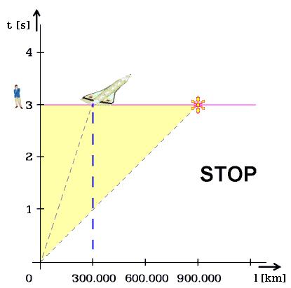Obr. 1. Minkowského graf