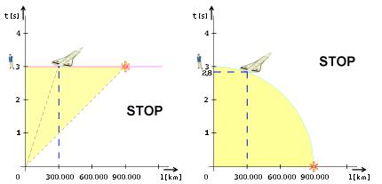 Obr. 4. Diagramy Minkowského a souměrný