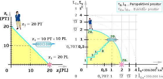 Obr. 16. Stav ve 20. pulsu. Vlevo diskrétní prostor. Vpravo Euklidův a perspektivní prostor, s vodorovnou osou, značenou násobky délkové jednotky.
