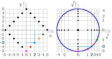 Obr. 9. Převod z perspektivního do bodového prostoru přemění kružnici ve čtverec