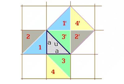Obr. 5. Povrchy čtverců dle Pythagorovy věty