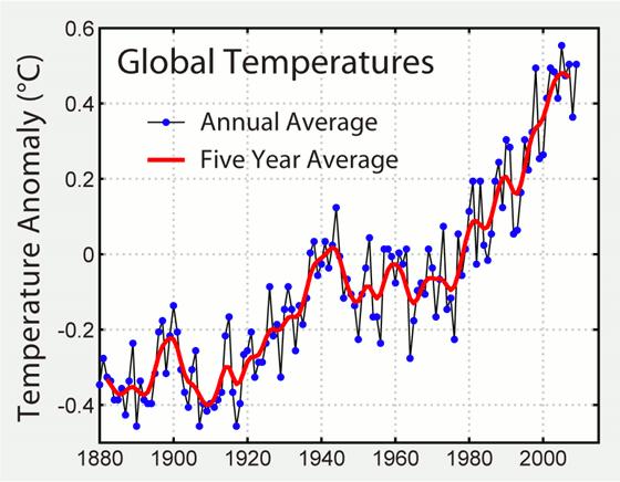 Srovnání změny globální teploty s ročním a pětiletým průměrem