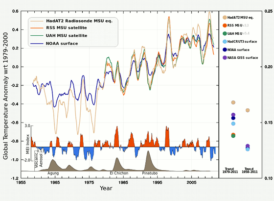 Porovnání trendu satelitních měření v troposféře s přímým měřením od NOAA