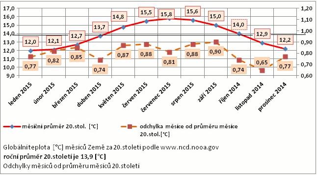 Graf č. 2. Průměry měsíčních teplot za 20.století , měsíční teploty  září 2014 až září 2015 a odchylky těchto teplot  průměru měsíce za 20. století. Zdroj: NOAA