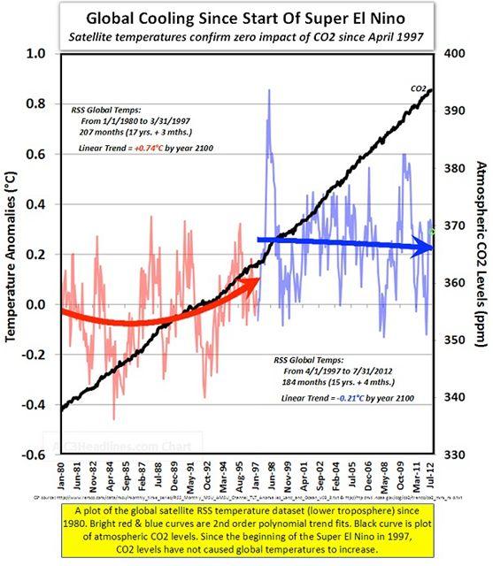 Graf na základě satelitního měření v troposféře ukazující dlouhodobý trend vzrůstu globální anomálie