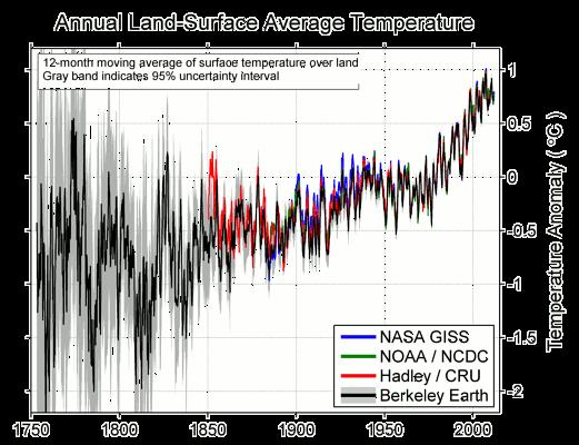 Globální anomálie povrchové teploty. Shoda vzestupného trendu oteplování.