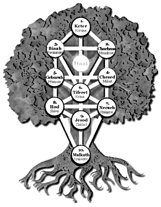 sefiroticky-strom-zivota