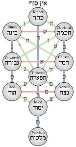 Hebrejský strom života
